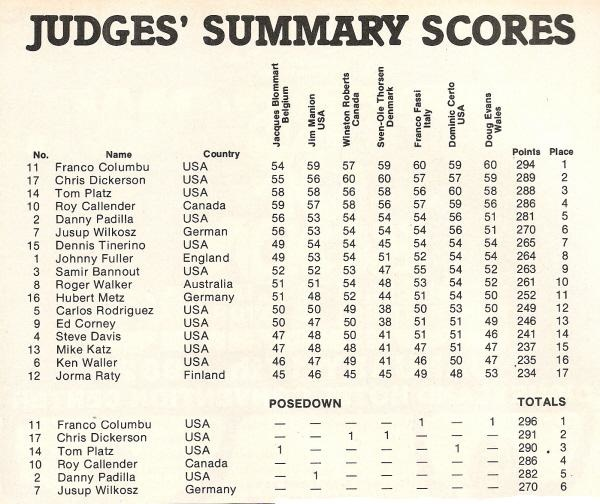 1981 Mr. Olympia - Score Sheets