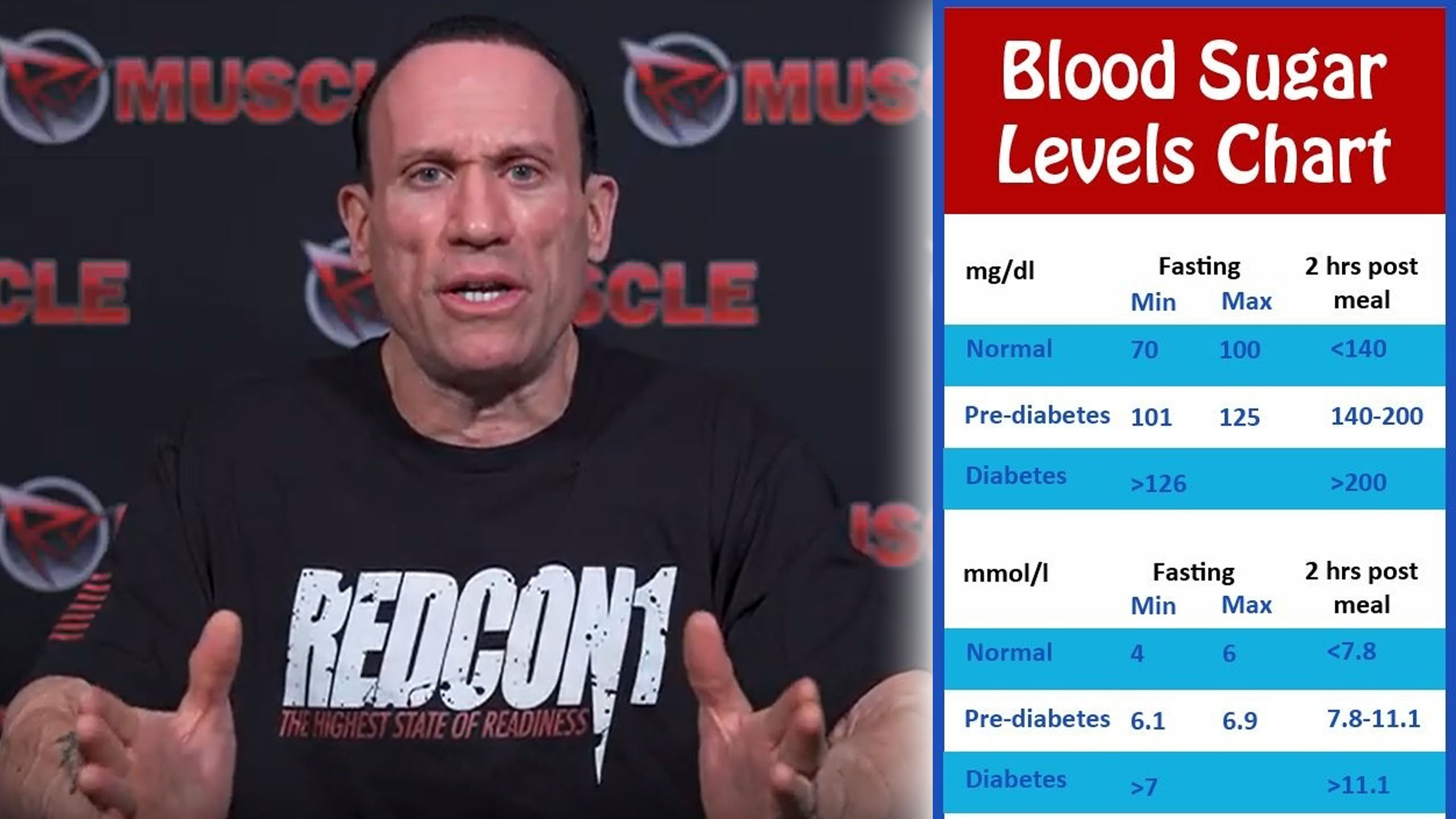 high fasting blood sugar level