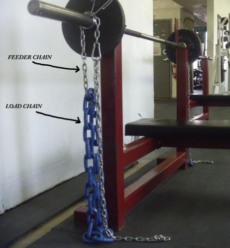 ChainDiagram
